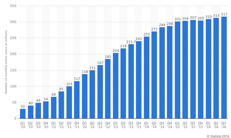 Počet aktivních uživatelů Twitteru od roku 2O10 do třetího čtvrtletí roku 2016.